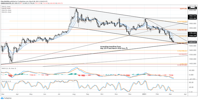 Gold Price Forecast: Find a Bottom - Levels for XAU / USD